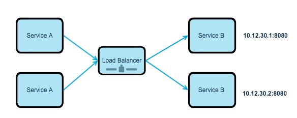 Traditional-Load-Balancing