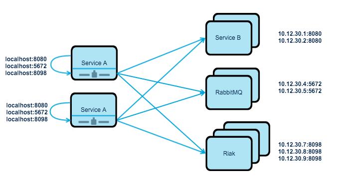 distributed-load-balancing
