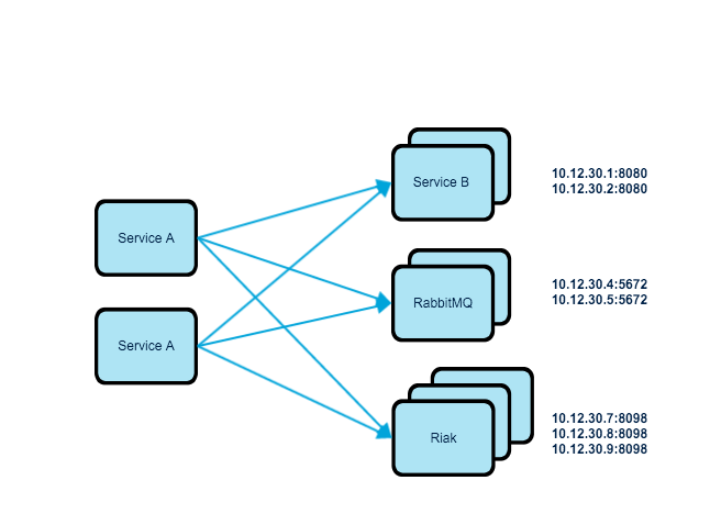 Distributed Load Balancing: Solution to Load Balancing of Micro